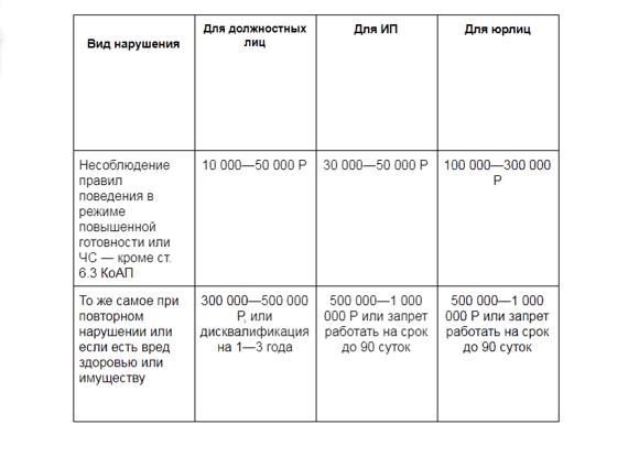 Поправки в закон по коронавирусу. Новые указы Президента, постановления Правительства.